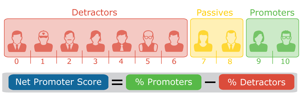 This is a net promoter score scale