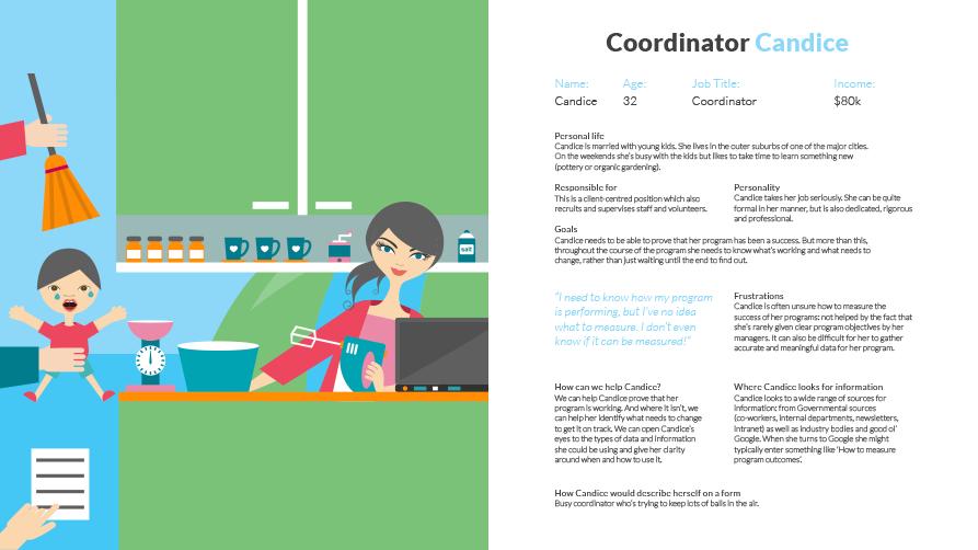 Buyer persona: Coordinator Candice