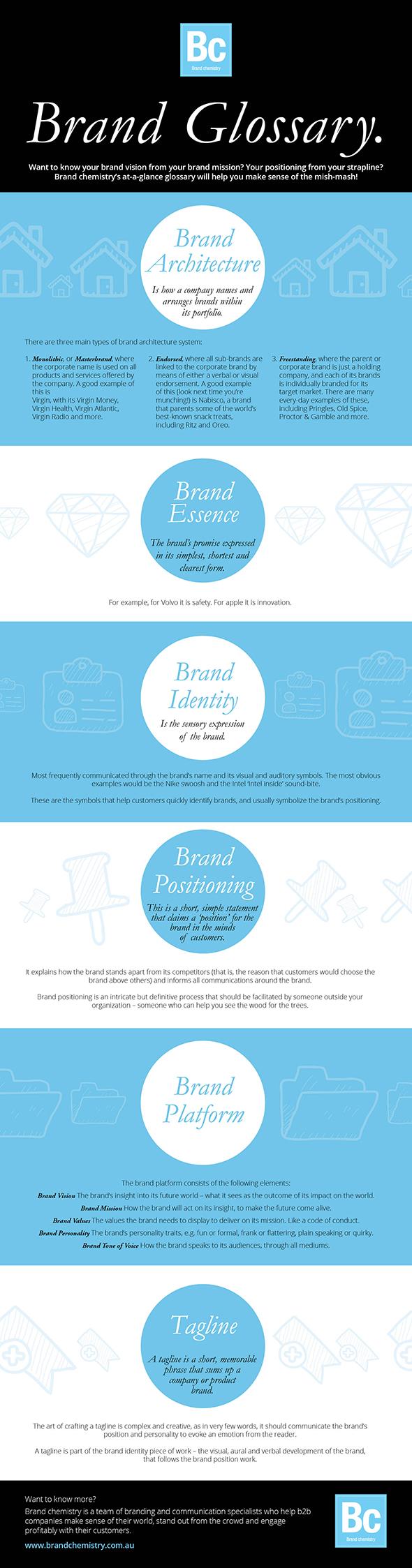 Brand chemistry glossary of brand terms