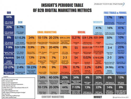 Insight Partners Periodic Table