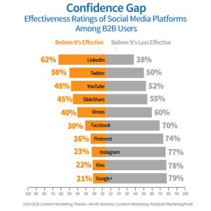 confidence gap 3