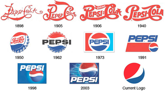 The evolution of Pepsi's logo