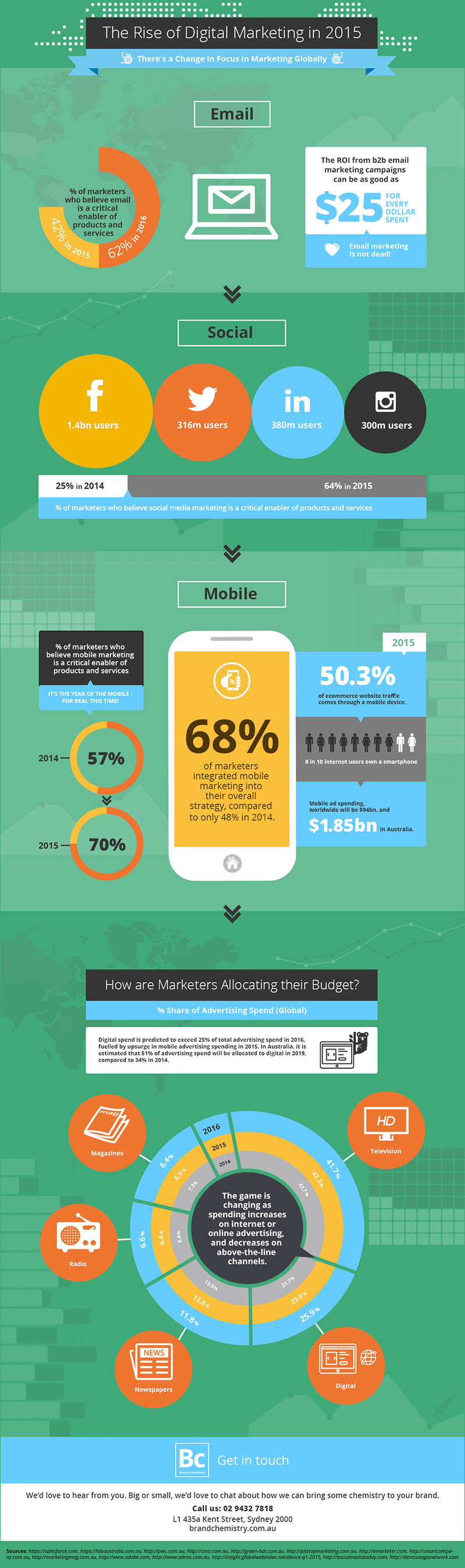 The rise of digital marketing in 2015