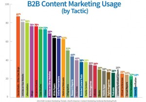 b2b content marketing usage by tactic 1