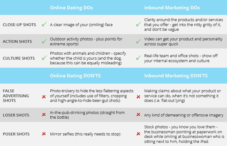 online dating dos and donts and marketing