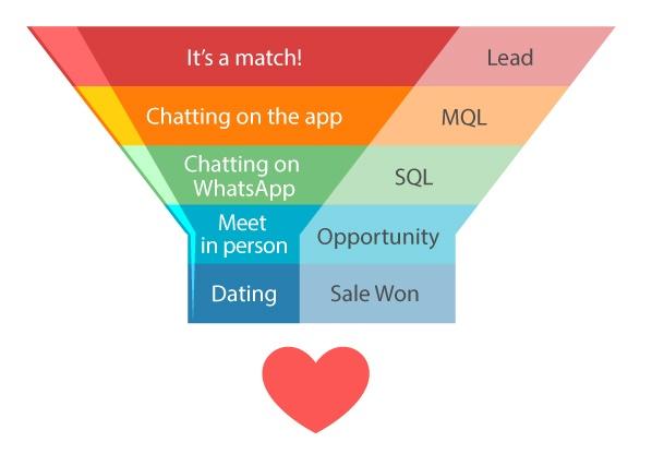 b2b marketing inbound marketing funnel for online dating