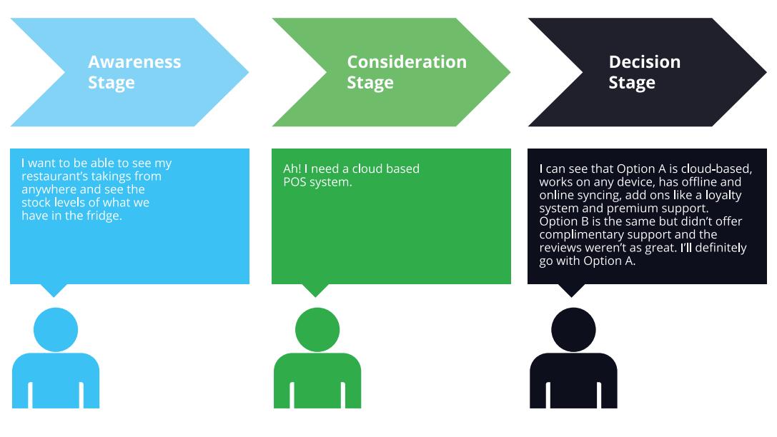 b2b content marketing funnel - inbound marketing