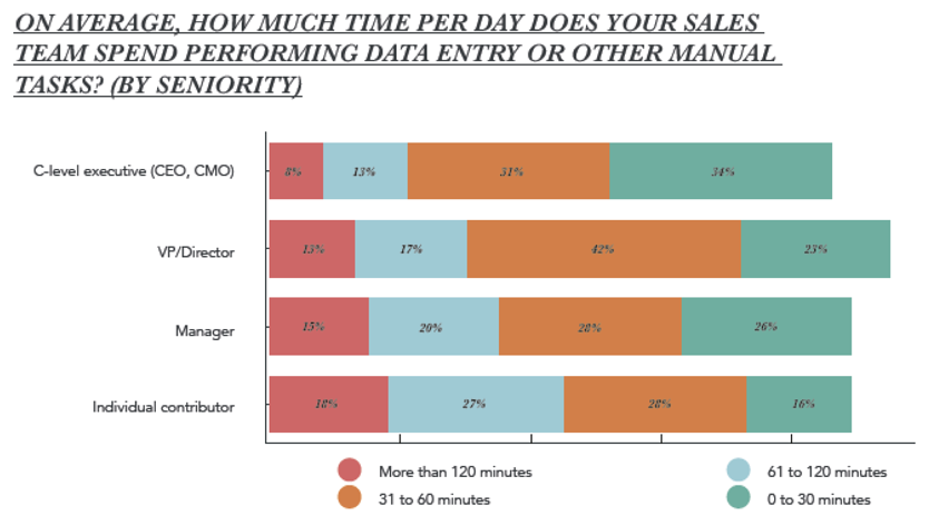 On average, how much time per day does your sales team spend performing data entry or other manual tasks?