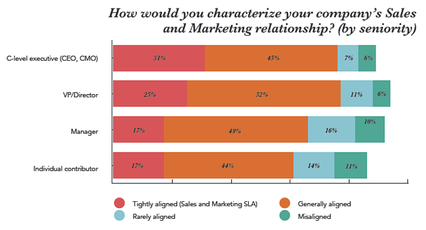 How would you characterise your company's Sales and Marketing relationship?