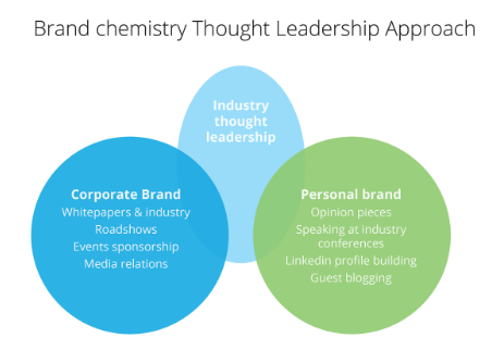 Brand chemistry Thought Leadership Approach