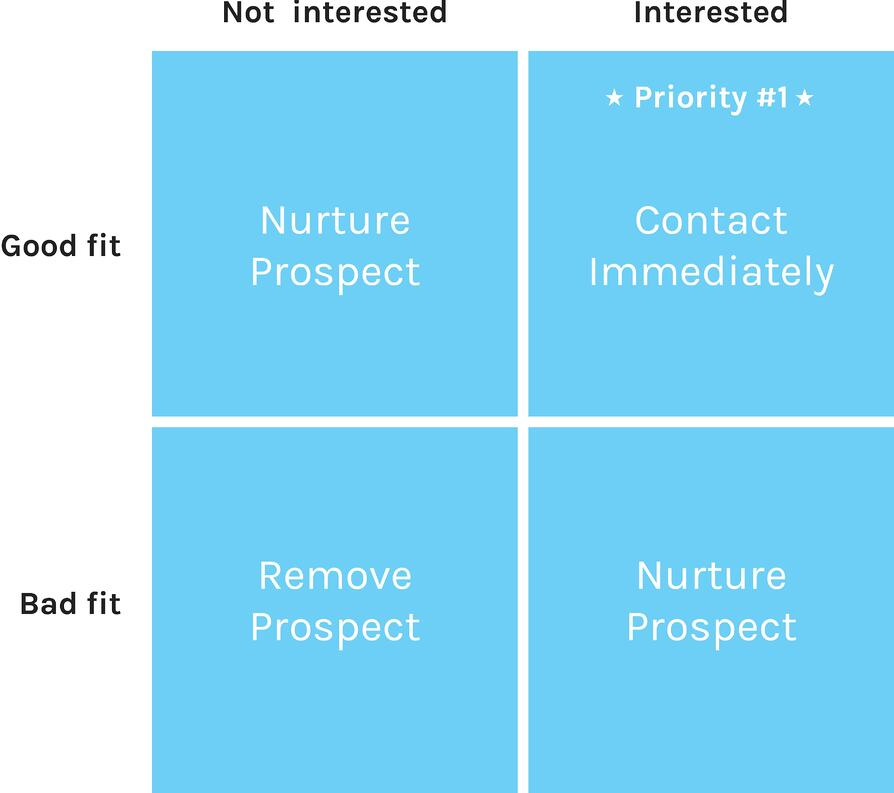 Create a prospect fit matrix to ensure you're speaking to people that will buy!