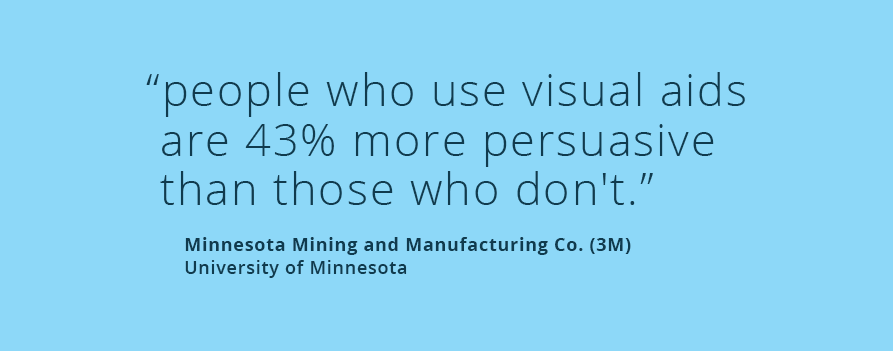 People who use visual aids are 43% more persuasive!
