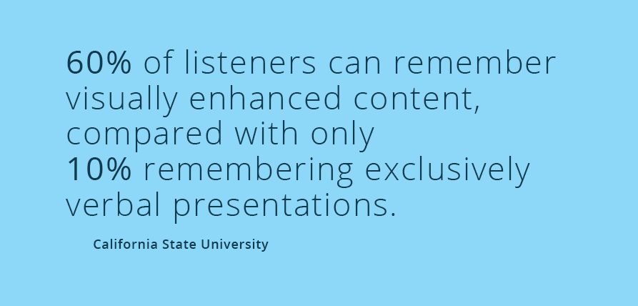 60% of listeners can remember visually enhanced content