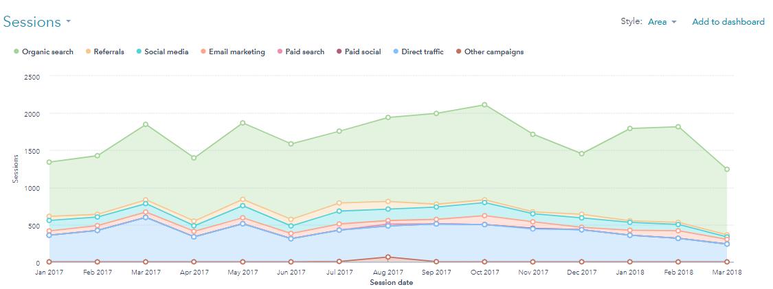 New traffic analytics tool