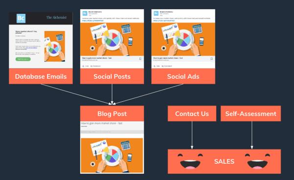 content distribution user journeys