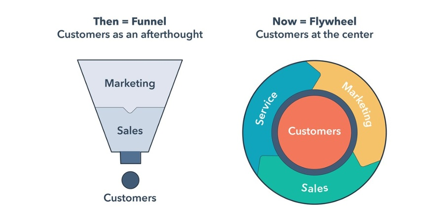 hubspot flywheel-1