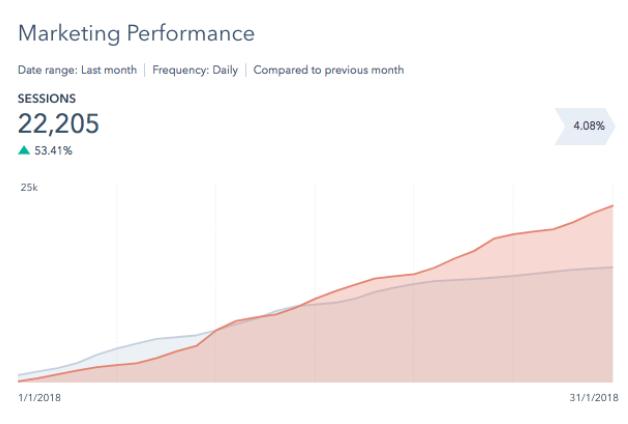 hubspot-keyword-tool-blog-screenshot